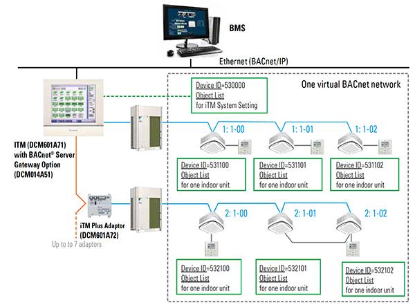 Itm Intelligent Touch Manager Dcm601a71 Daikin Ac