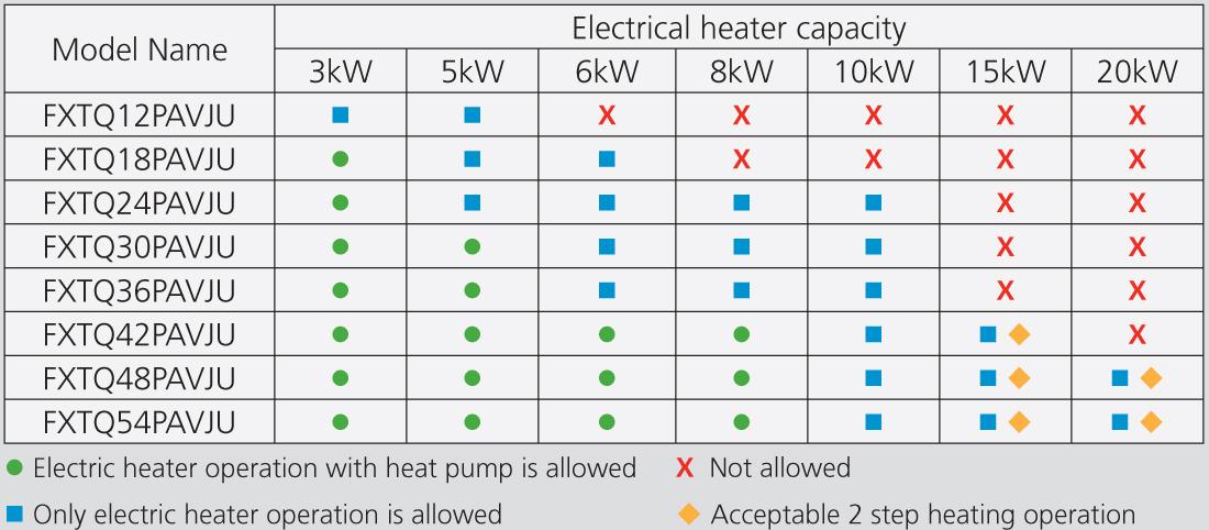 Installation Climatisation Gainable Daikin Air Handling Units