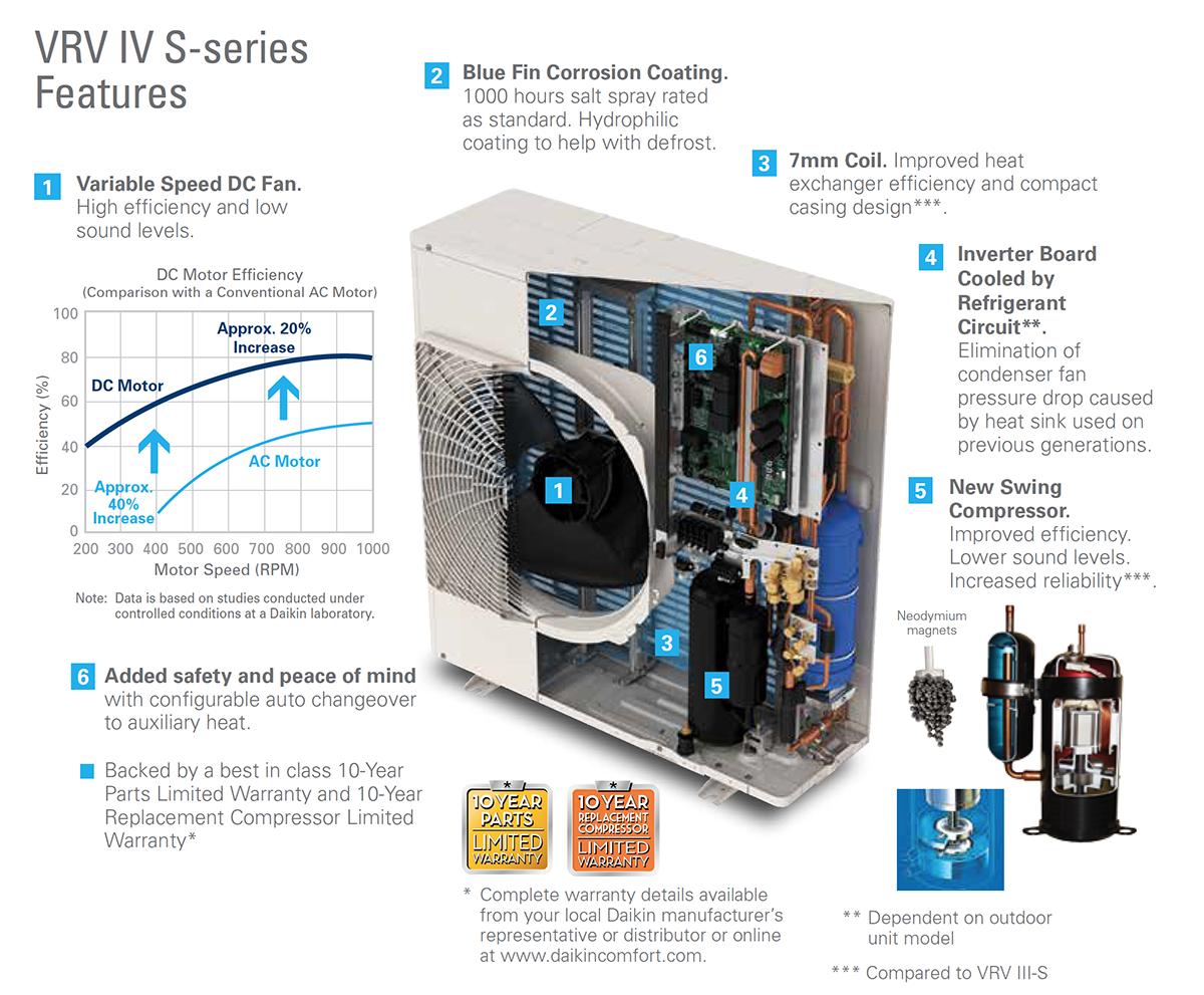 Wiring Diagram Ac Vrv : Vrv iv s heat pump rxtq daikin ac