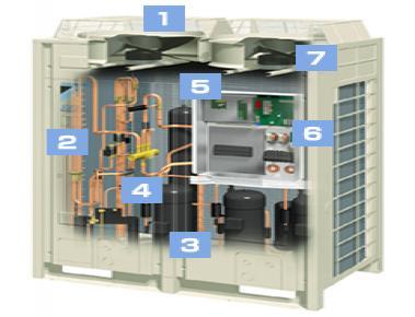 vrv heat pump rxyq daikin ac rh daikinac com daikin vrv 3 service manual pdf daikin vrv 3 service manual free download