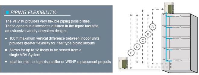 Vrv iv heat recovery (reyq) daikin ac Daikin VRV Piping Diagram Hot Water Piping Diagrams Air Compressor Piping Schematic on piping diagram for vrv system