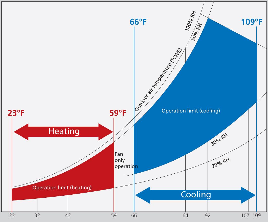 100% Outside Air Processing Units (FXMQ_MFVJU) | Daikin AC