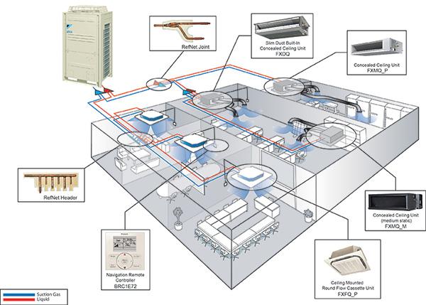 Daikin vrv Indoor unit Installation manual