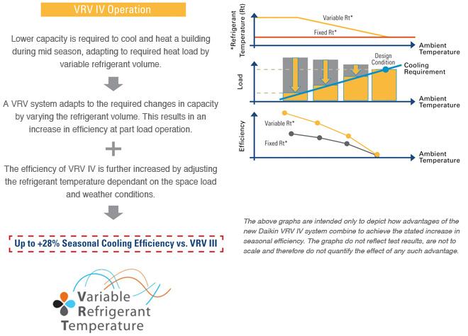 VRV IV Heat Recovery (REYQ) | Daikin AC